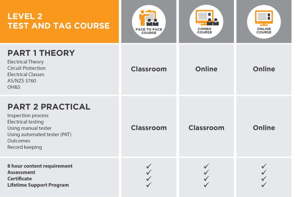 Test and tag short course